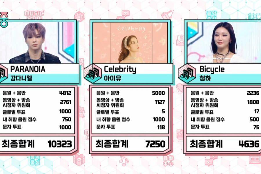 """Watch: Kang Daniel Takes 4th Win For """"PARANOIA"""" On """"Music Core""""; Performances By SHINee, Sunmi, Wonho, And More"""