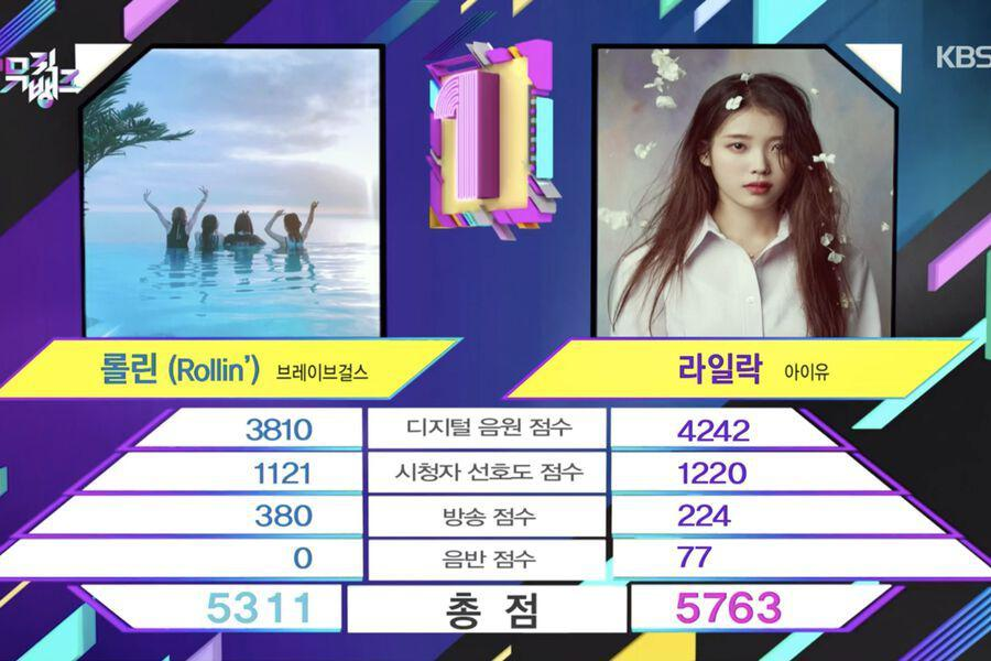 """Watch: IU Takes 5th Win For """"LILAC"""" On """"Music Bank""""; Performances By SHINee, Wheein, ASTRO, And More"""