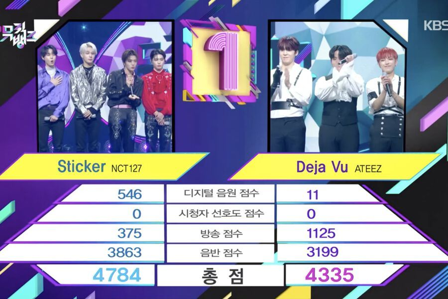 """Watch: NCT 127 Takes 2nd Win For """"Sticker"""" On """"Music Bank""""; Performances By ITZY, Stray Kids, ATEEZ, And More"""